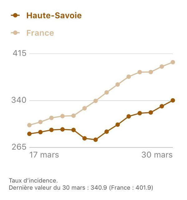 L'évolution du taux d'incidence en Haute-Savoie (cas de Covid pour 100 000 habitants).