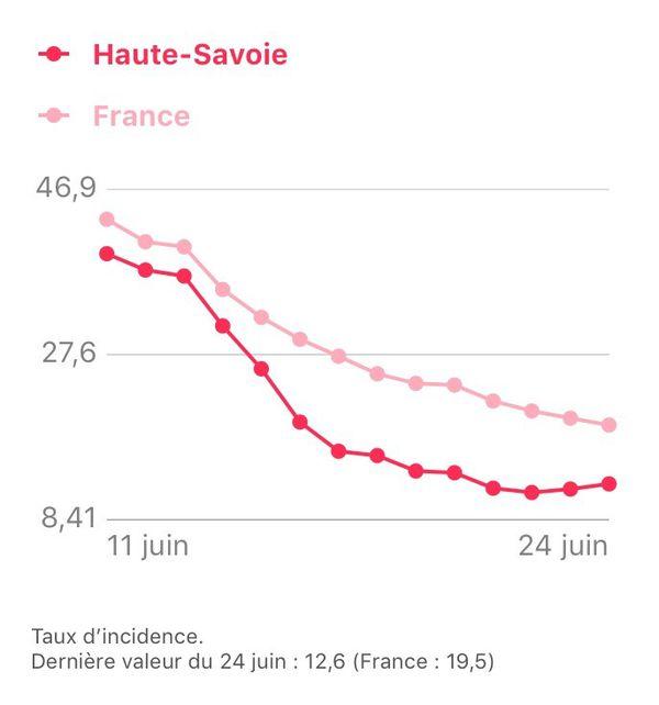 Le taux d'incidence en Haute-Savoie au 24 juin 2021.